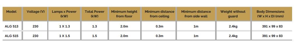 tabela do aquecedor para esplanadas algarve